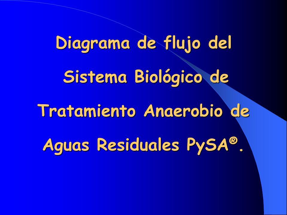 Diagrama de flujo del Sistema Biológico de Tratamiento Anaerobio de Aguas Residuales PySA ®.