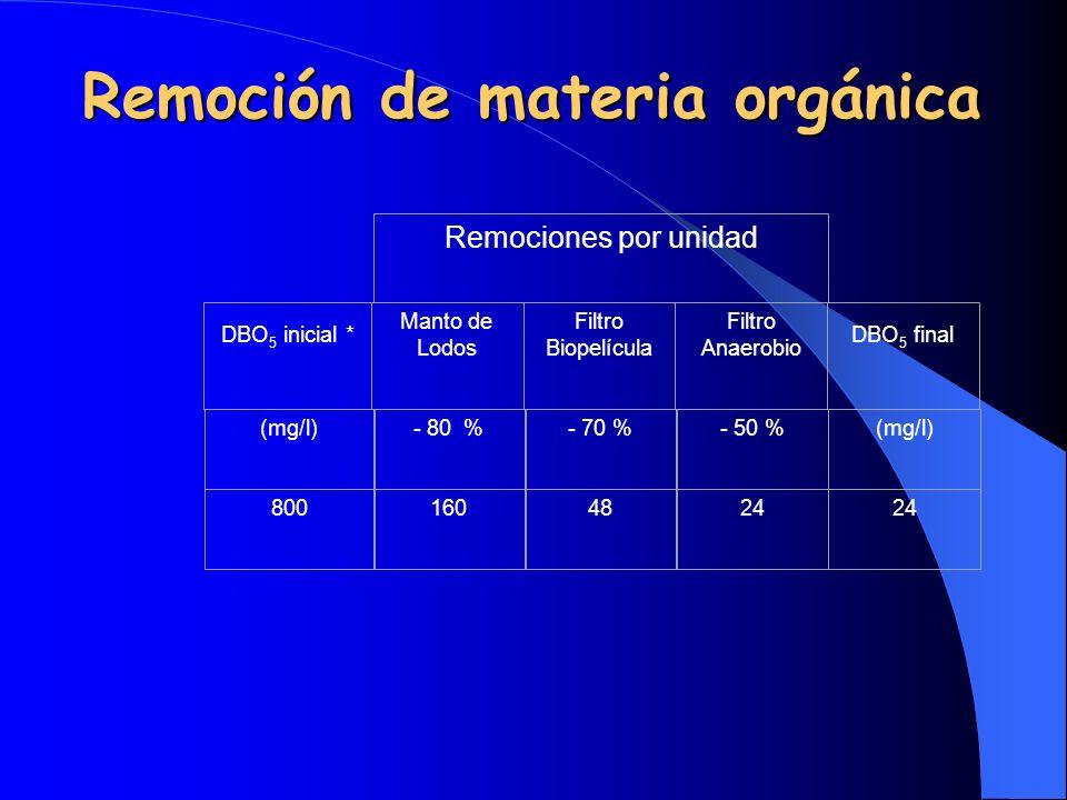 Remociones por unidad DBO 5 inicial * Manto de Lodos Filtro Biopelícula Filtro Anaerobio DBO 5 final (mg/l)- 80 %- 70 %- 50 %(mg/l) 8001604824 Remoció