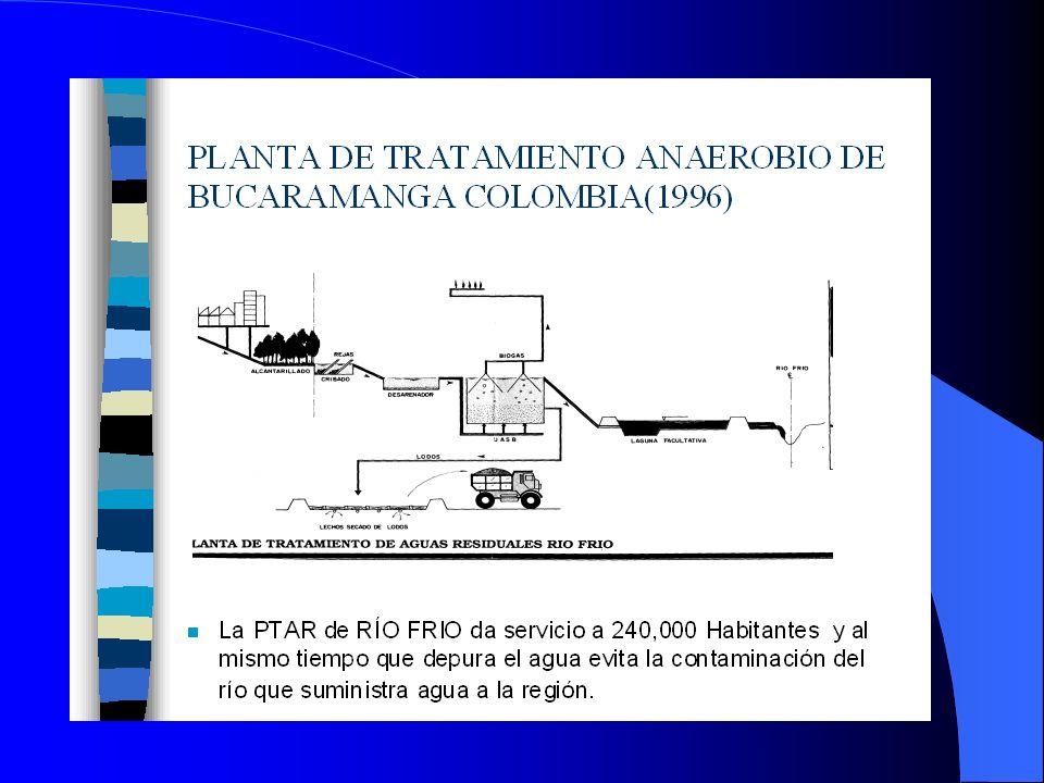 Cararcterísticas del sistema PySA ® No existen malos olores Producción de Biogás reutilizable Reciclaje del agua tratada en riego agrícola u ornamental