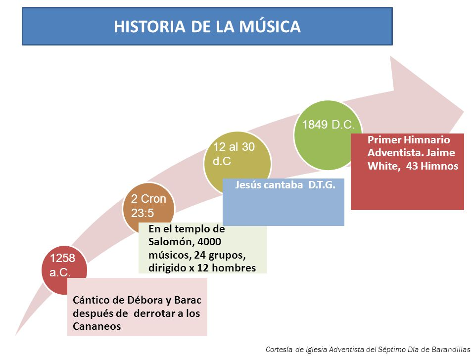 Armonía: Junto con la melodía constituyen ambas el espacio musical donde el ritmo organiza el tiempo.