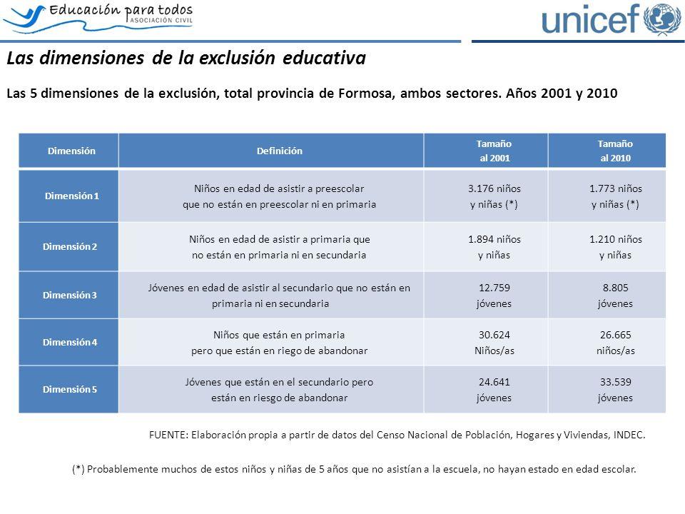DimensiónDefinición Tamaño al 2001 Tamaño al 2010 Dimensión 1 Niños en edad de asistir a preescolar que no están en preescolar ni en primaria 3.176 niños y niñas (*) 1.773 niños y niñas (*) Dimensión 2 Niños en edad de asistir a primaria que no están en primaria ni en secundaria 1.894 niños y niñas 1.210 niños y niñas Dimensión 3 Jóvenes en edad de asistir al secundario que no están en primaria ni en secundaria 12.759 jóvenes 8.805 jóvenes Dimensión 4 Niños que están en primaria pero que están en riego de abandonar 30.624 Niños/as 26.665 niños/as Dimensión 5 Jóvenes que están en el secundario pero están en riesgo de abandonar 24.641 jóvenes 33.539 jóvenes FUENTE: Elaboración propia a partir de datos del Censo Nacional de Población, Hogares y Viviendas, INDEC.