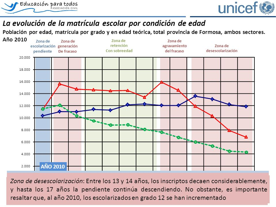 Poblacion por edadMatricula por gradoEdad teórica La evolución de la matrícula escolar por condición de edad Población por edad, matrícula por grado y en edad teórica, total provincia de Formosa, ambos sectores.