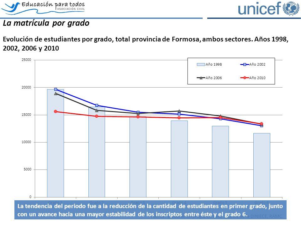 La matrícula por grado Evolución de estudiantes por grado, total provincia de Formosa, ambos sectores.