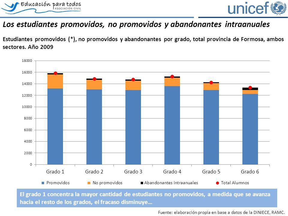 Los estudiantes promovidos, no promovidos y abandonantes intraanuales Estudiantes promovidos (*), no promovidos y abandonantes por grado, total provincia de Formosa, ambos sectores.