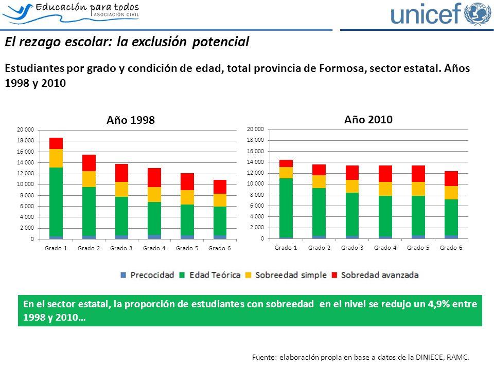 El rezago escolar: la exclusión potencial Estudiantes por grado y condición de edad, total provincia de Formosa, sector estatal.