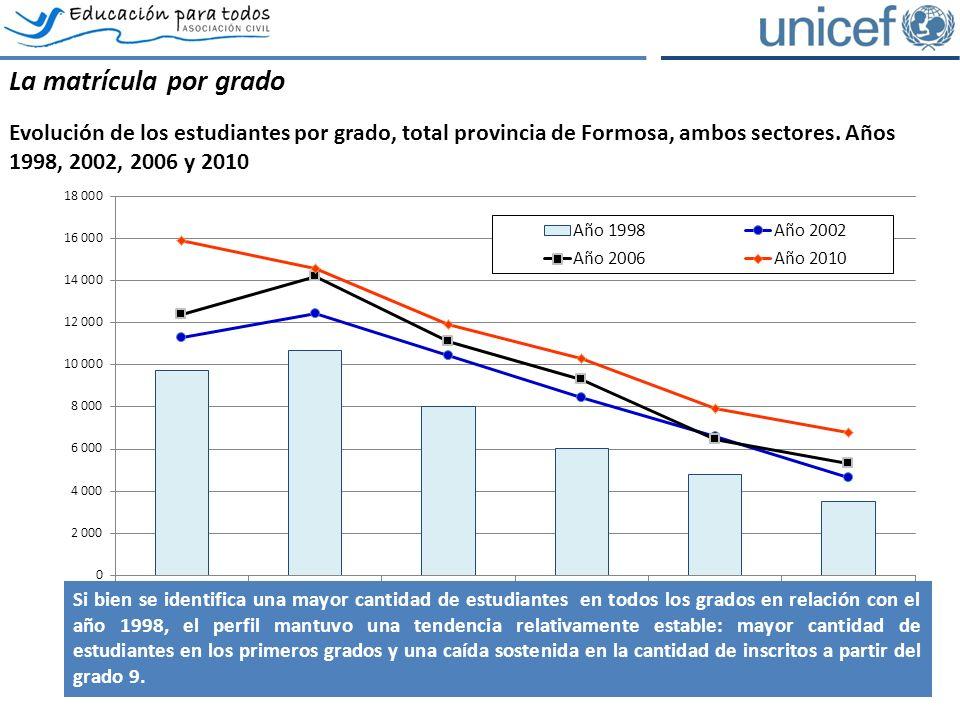 La matrícula por grado Evolución de los estudiantes por grado, total provincia de Formosa, ambos sectores.