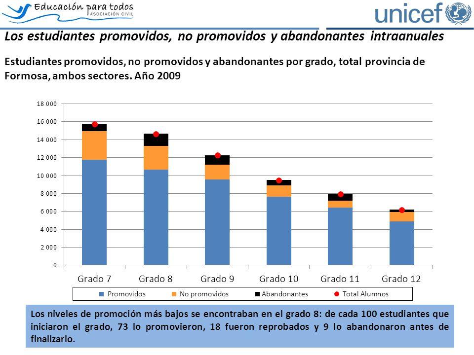 Los estudiantes promovidos, no promovidos y abandonantes intraanuales Estudiantes promovidos, no promovidos y abandonantes por grado, total provincia de Formosa, ambos sectores.