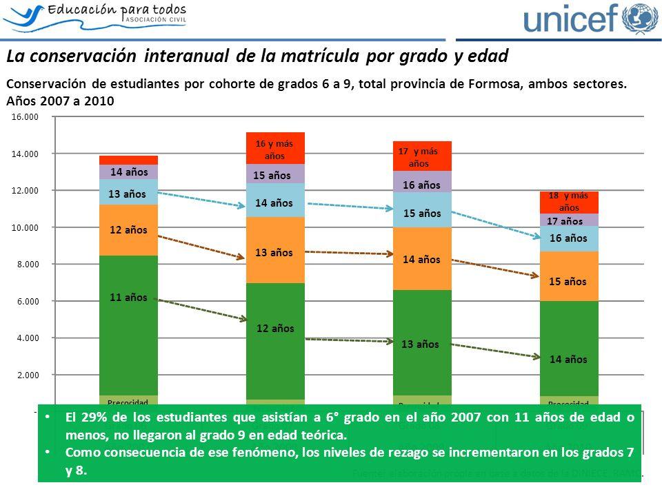 La conservación interanual de la matrícula por grado y edad Conservación de estudiantes por cohorte de grados 6 a 9, total provincia de Formosa, ambos sectores.