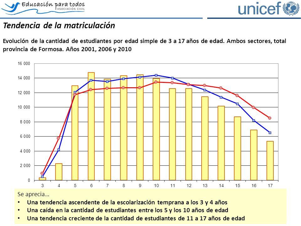 Los estudiantes del ámbito rural Comparación de la evolución de la matrícula por nivel, ámbito rural, ambos sectores, total provincia de Formosa.