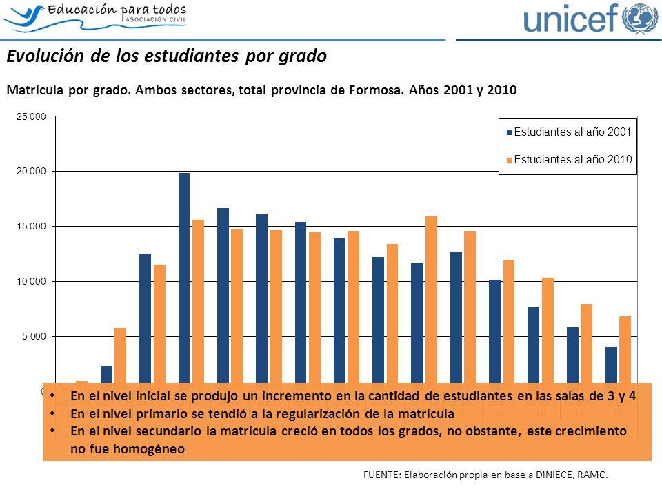 Las dimensiones de la exclusión educativa Las 5 dimensiones de la exclusión, total provincia de Formosa, ambos sectores.