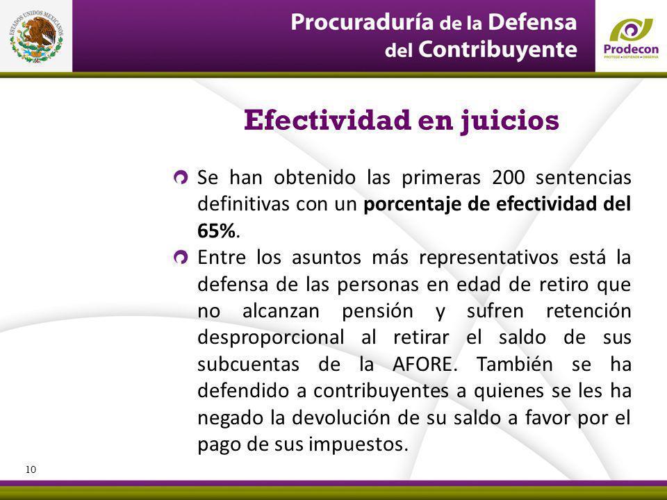 PROCURADURÍA DE LA DEFENSA DEL CONTRIBUYENTE Efectividad en juicios Se han obtenido las primeras 200 sentencias definitivas con un porcentaje de efectividad del 65%.