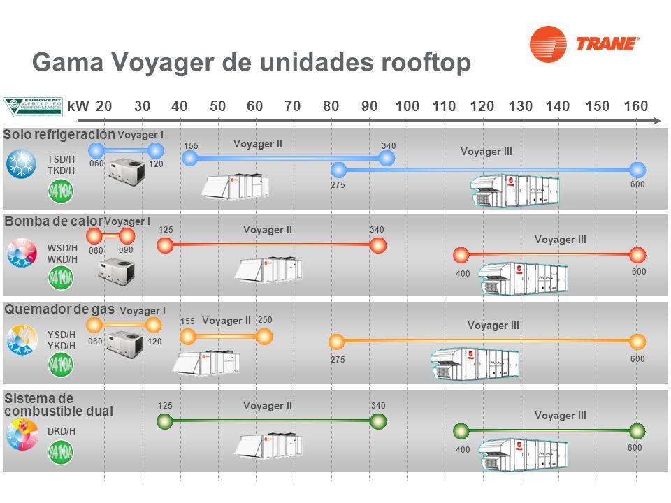 Gama Voyager de unidades rooftop Voyager I Una de las unidades rooftop más eficientes de su gama de potencia, certificada con clase de eficiencia energética Eurovent A o B.