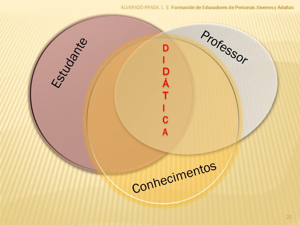 ALVARADO PRADA, L. E. Formación de Educadores de Personas Jóvenes y Adultas 23 Estudante Professor Conhecimentos DIDÁTICADIDÁTICA DIDÁTICADIDÁTICA