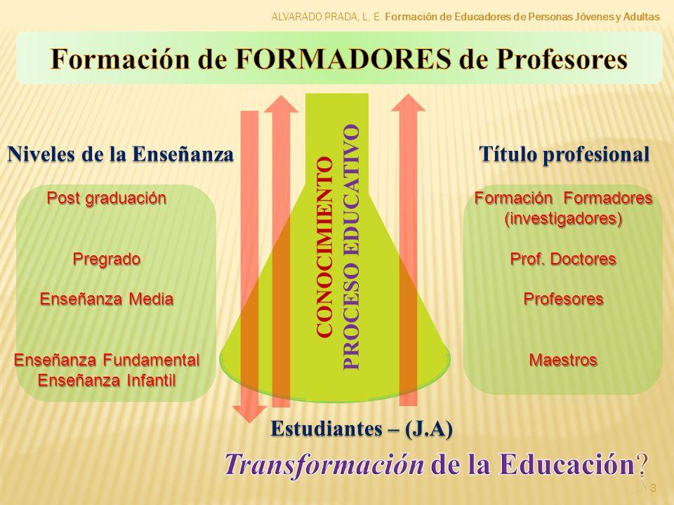 3 CONOCIMIENTO PROCESO EDUCATIVO Niveles de la EnseñanzaTítulo profesional Estudiantes – (J.A) Post graduación Pregrado Enseñanza Media Enseñanza Fund