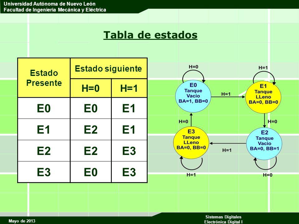 Mayo de 2013 Sistemas Digitales Electrónica Digital I Universidad Autónoma de Nuevo León Facultad de Ingeniería Mecánica y Eléctrica Tabla de estados Estado Presente Estado siguiente H=0H=1 E0 E1 E2E1 E2 E3 E0E3