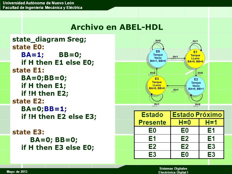 Mayo de 2013 Sistemas Digitales Electrónica Digital I Universidad Autónoma de Nuevo León Facultad de Ingeniería Mecánica y Eléctrica Archivo en ABEL-HDL state_diagram Sreg; state E0: BA=1;BB=0; if H then E1 else E0; state E1: BA=0;BB=0; if H then E1; if !H then E2; state E2: BA=0;BB=1; if !H then E2 else E3; state E3: BA=0; BB=0; if H then E3 else E0; Estado Presente Estado Próximo H=0H=1 E0 E1 E2E1 E2 E3 E0E3