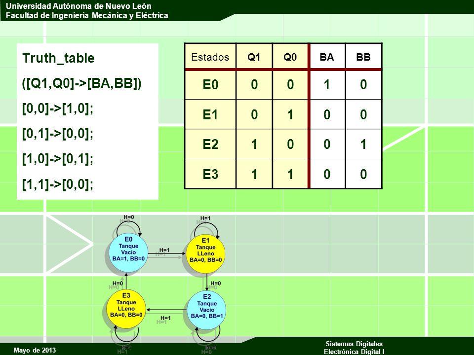 Mayo de 2013 Sistemas Digitales Electrónica Digital I Universidad Autónoma de Nuevo León Facultad de Ingeniería Mecánica y Eléctrica Truth_table ([Q1,Q0]->[BA,BB]) [0,0]->[1,0]; [0,1]->[0,0]; [1,0]->[0,1]; [1,1]->[0,0]; EstadosQ1Q0BABB E00010 E10100 E21001 E31100