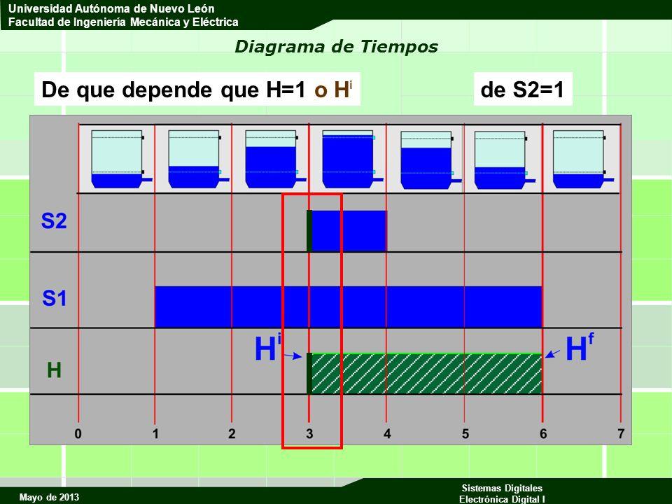 Mayo de 2013 Sistemas Digitales Electrónica Digital I Universidad Autónoma de Nuevo León Facultad de Ingeniería Mecánica y Eléctrica Diagrama de Tiempos De que depende que H=1 o H i de S2=1