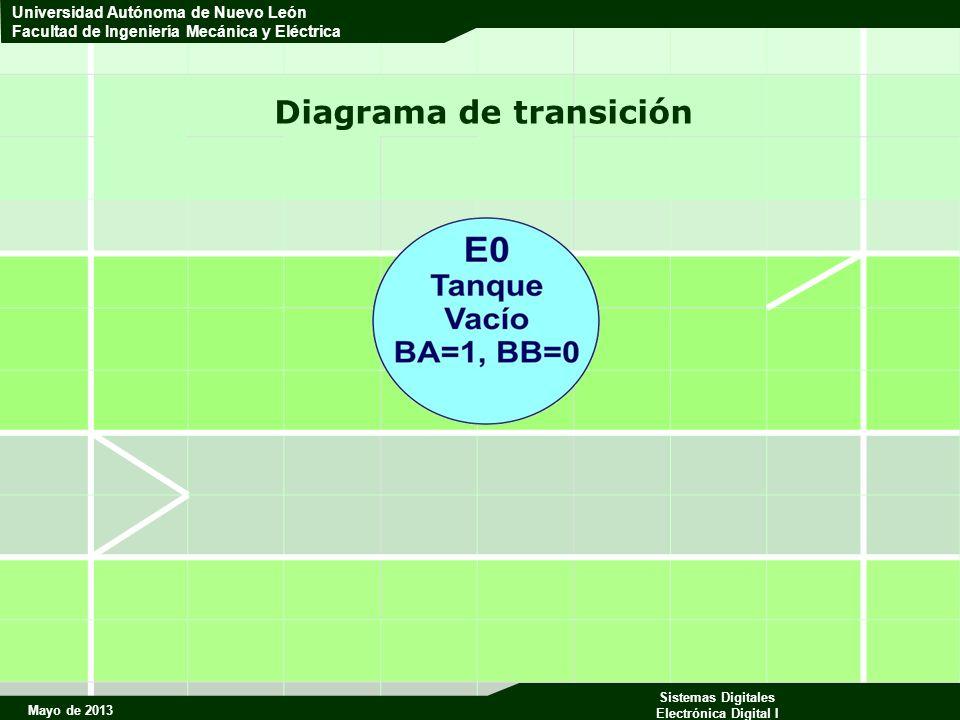 Mayo de 2013 Sistemas Digitales Electrónica Digital I Universidad Autónoma de Nuevo León Facultad de Ingeniería Mecánica y Eléctrica H=0 cuando el nivel va de S1 hacia S2 (subida) hasta que llegue a S2.