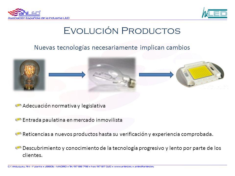 Adecuación normativa y legislativa Entrada paulatina en mercado inmovilista Reticencias a nuevos productos hasta su verificación y experiencia comprob