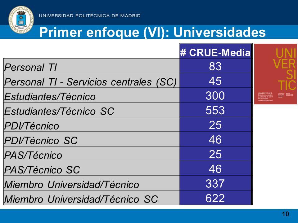 10 # CRUE-Media Personal TI 83 Personal TI - Servicios centrales (SC) 45 Estudiantes/Técnico 300 Estudiantes/Técnico SC 553 PDI/Técnico 25 PDI/Técnico