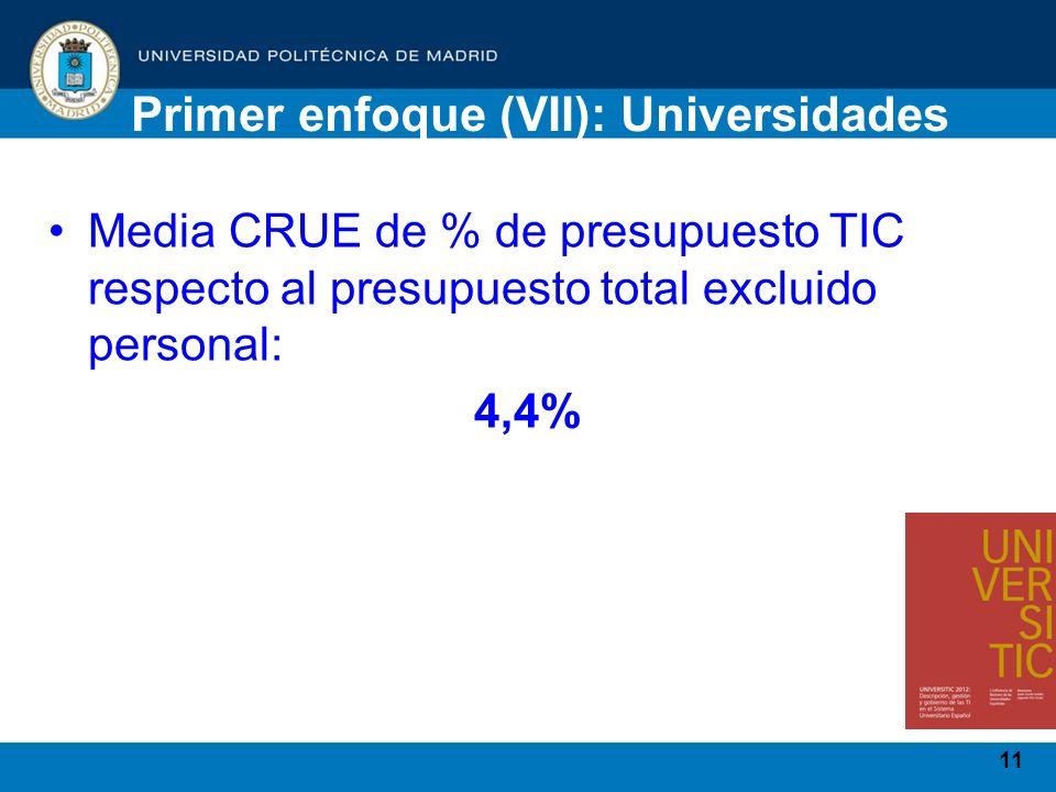 11 Media CRUE de % de presupuesto TIC respecto al presupuesto total excluido personal: 4,4% Primer enfoque (VII): Universidades