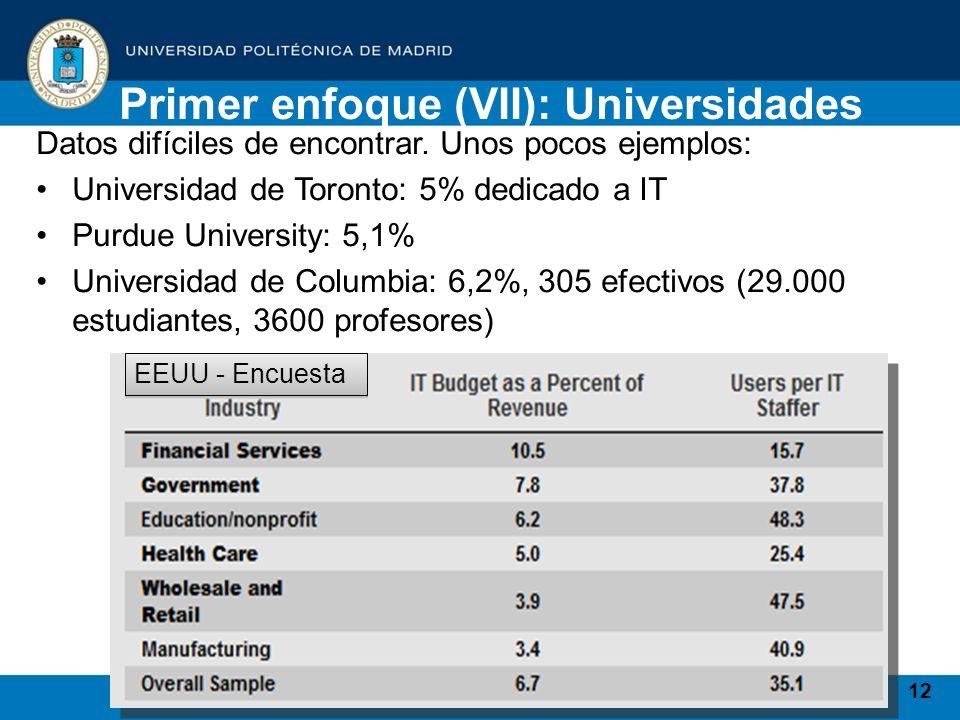 12 Datos difíciles de encontrar. Unos pocos ejemplos: Universidad de Toronto: 5% dedicado a IT Purdue University: 5,1% Universidad de Columbia: 6,2%,