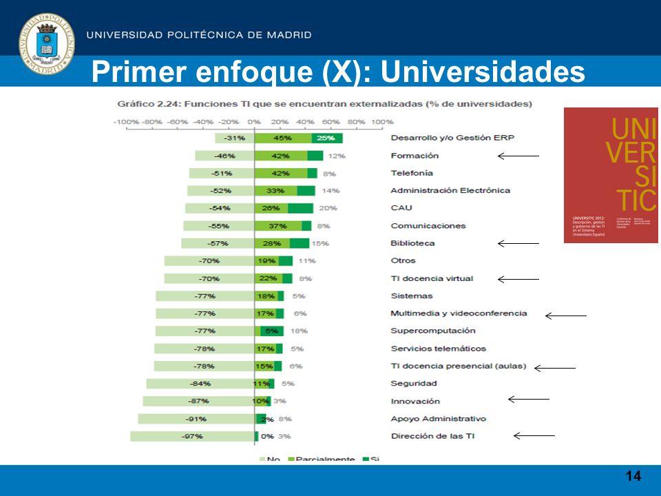 14 Primer enfoque (X): Universidades