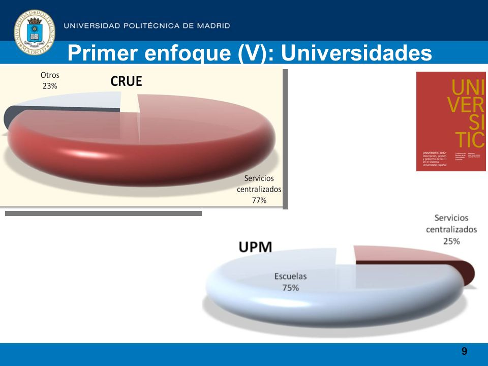 9 Primer enfoque (V): Universidades