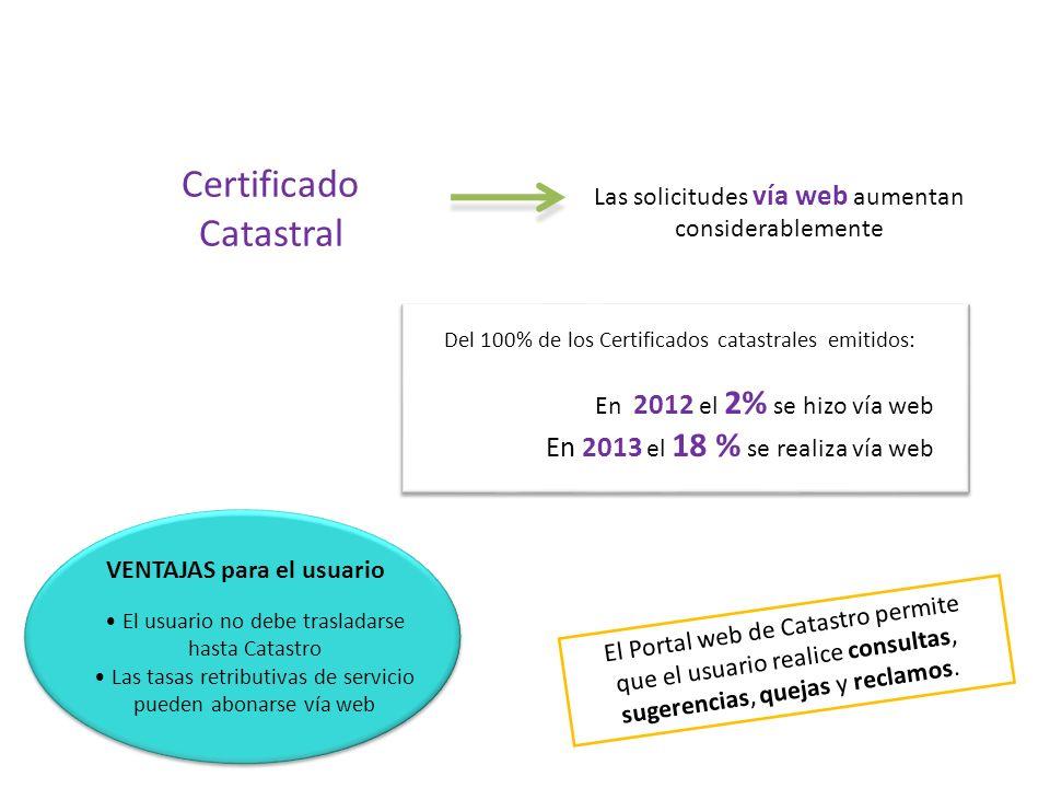 El usuario no debe trasladarse hasta Catastro Las tasas retributivas de servicio pueden abonarse vía web VENTAJAS para el usuario El Portal web de Catastro permite que el usuario realice consultas, sugerencias, quejas y reclamos.