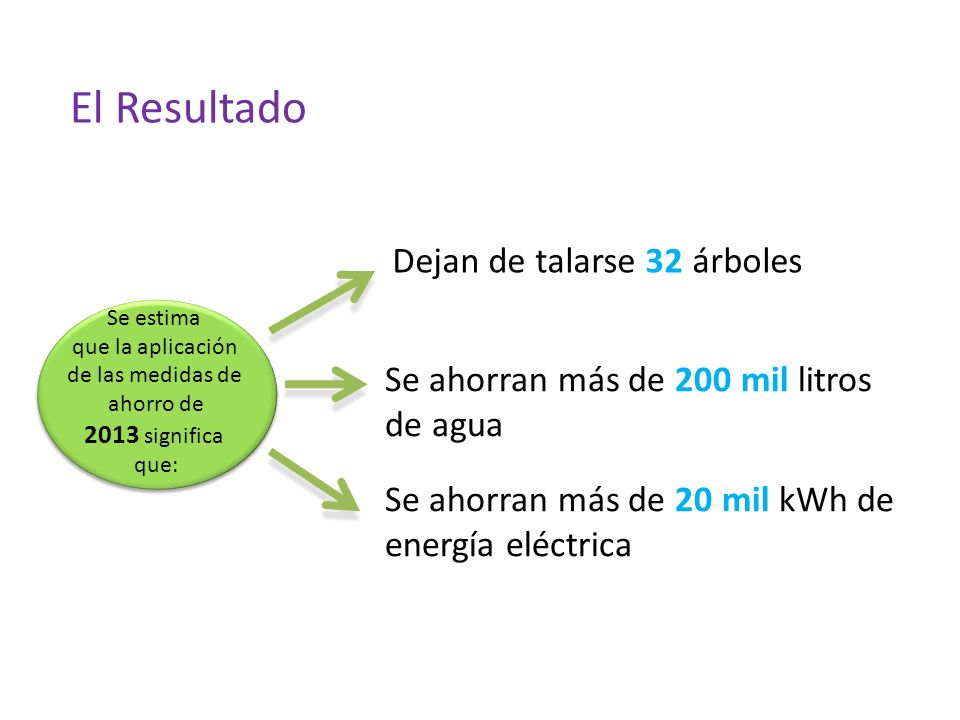 Se estima que la aplicación de las medidas de ahorro de 2013 significa que: Se estima que la aplicación de las medidas de ahorro de 2013 significa que: Dejan de talarse 32 árboles Se ahorran más de 200 mil litros de agua Se ahorran más de 20 mil kWh de energía eléctrica El Resultado