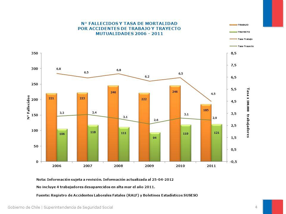 4 Gobierno de Chile | Superintendencia de Seguridad Social Fuente: Registro de Accidentes Laborales Fatales (RALF) y Boletines Estadísticos SUSESO