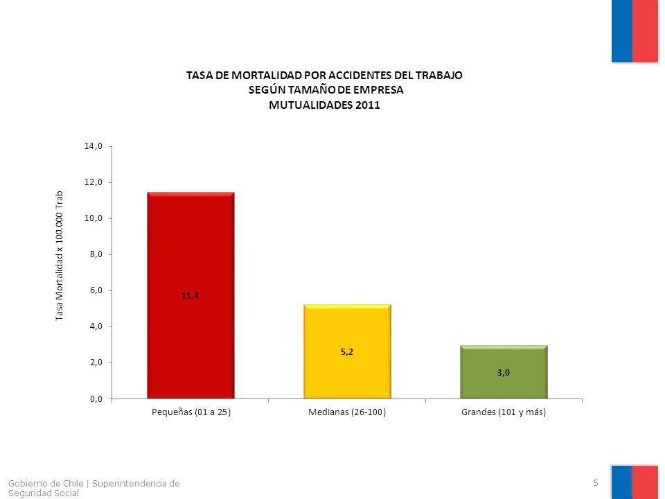 Gobierno de Chile | Superintendencia de Seguridad Social 5