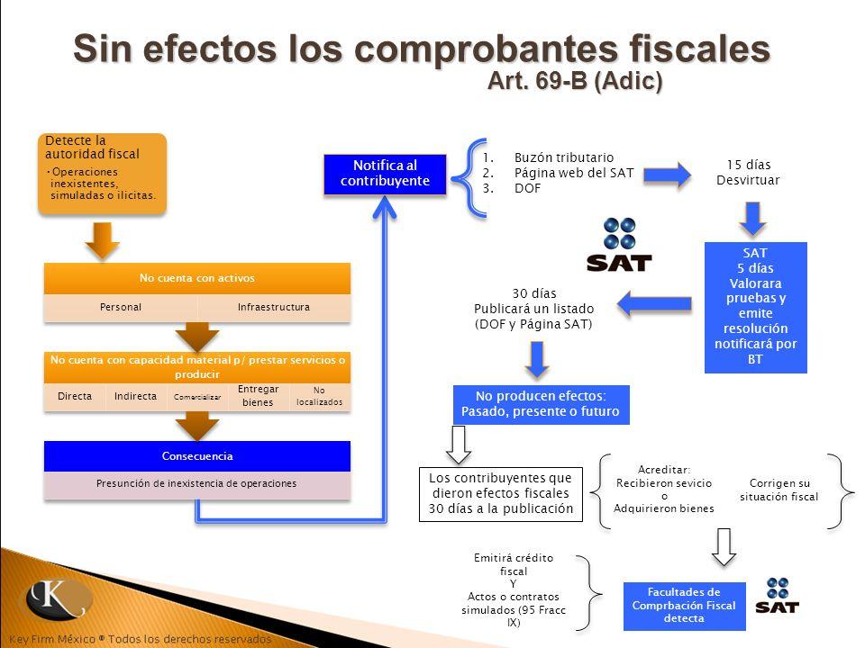 Sin efectos los comprobantes fiscales Art. 69-B (Adic) Detecte la autoridad fiscal Operaciones inexistentes, simuladas o ilicitas. Notifica al contrib