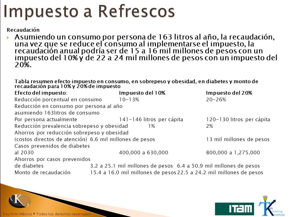 Recaudación Asumiendo un consumo por persona de 163 litros al año, la recaudación, una vez que se reduce el consumo al implementarse el impuesto, la r