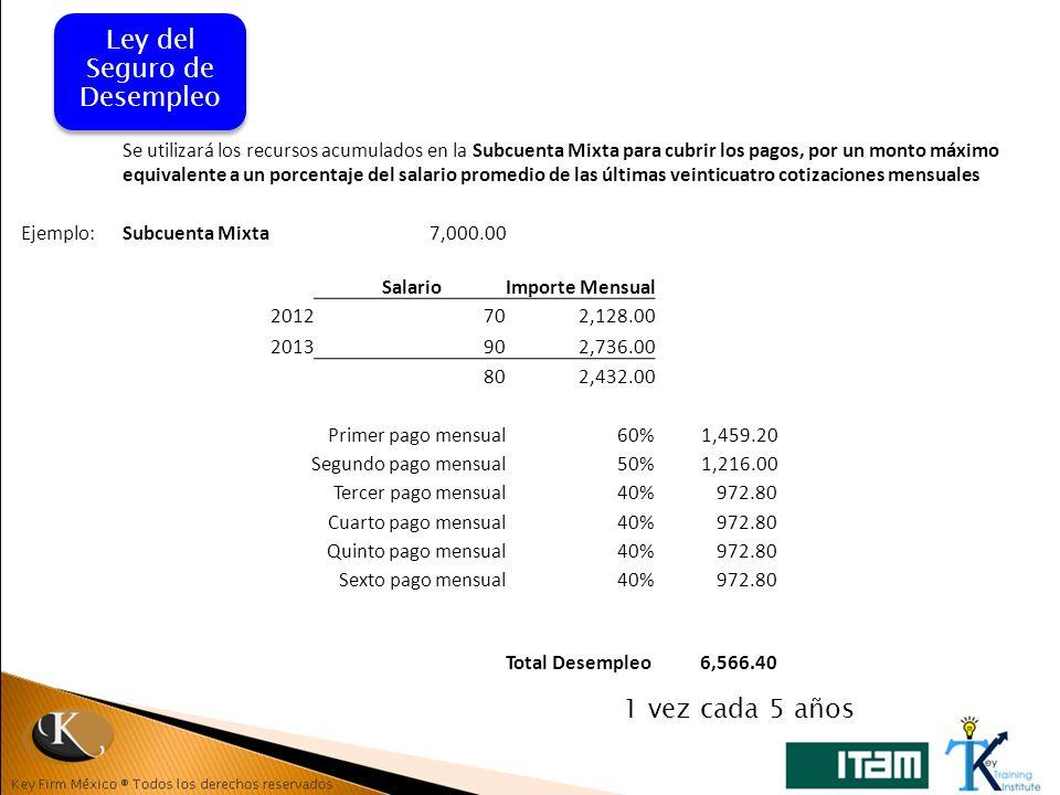 Mismos requisitos que en LISR 2013: Procesamiento habitual en México de MP propiedad del RE Utilización de activos proporcionados directa o indirectamente por el RE o cualquier empresa relacionada Tratado para evitar la doble imposición con el país del RE Valuación de operaciones mediante SH o APA Key Firm Mexico