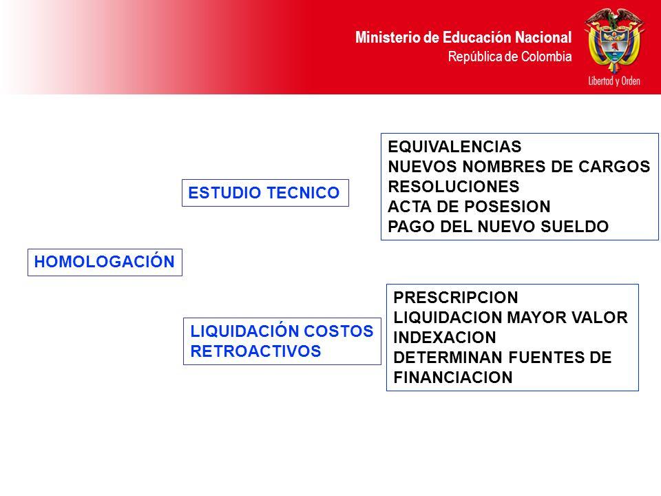 Ministerio de Educación Nacional República de Colombia HOMOLOGACIÓN ESTUDIO TECNICO LIQUIDACIÓN COSTOS RETROACTIVOS EQUIVALENCIAS NUEVOS NOMBRES DE CA