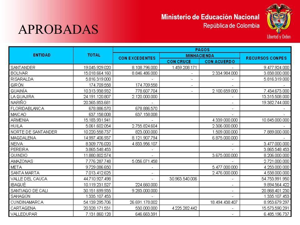 Ministerio de Educación Nacional República de Colombia APROBADAS