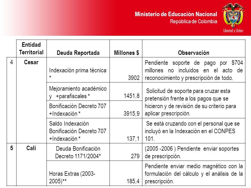Ministerio de Educación Nacional República de Colombia Entidad Territorial Deuda Reportada Millones $Observación 4 Cesar Indexación prima técnica *390