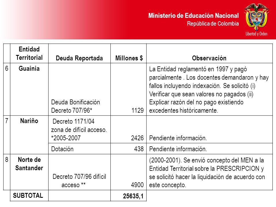 Ministerio de Educación Nacional República de Colombia Entidad Territorial Deuda Reportada Millones $Observación 6 Guainia Deuda Bonificación Decreto