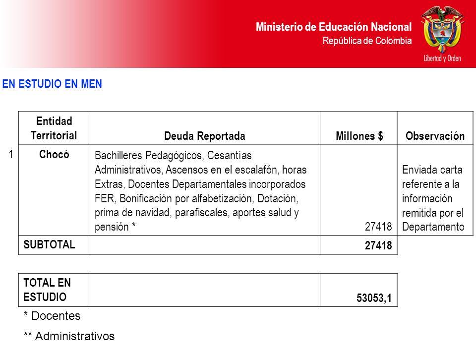 Ministerio de Educación Nacional República de Colombia EN ESTUDIO EN MEN Entidad Territorial Deuda Reportada Millones $Observación 1 Chocó Bachilleres