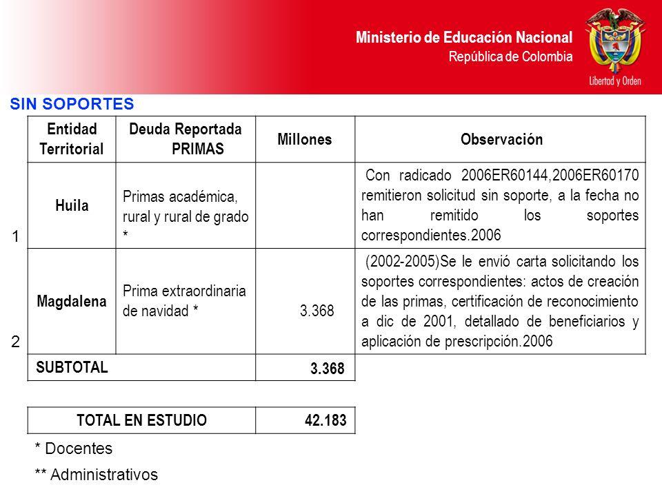 Ministerio de Educación Nacional República de Colombia SIN SOPORTES Entidad Territorial Deuda Reportada PRIMAS Millones Observación 1 Huila Primas aca