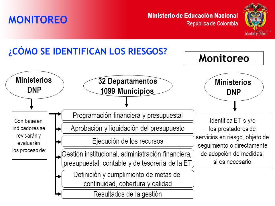 Ministerio de Educación Nacional República de Colombia 13/03/2014 Con base en indicadores se revisarán y evaluarán los proceso de: Programación financ