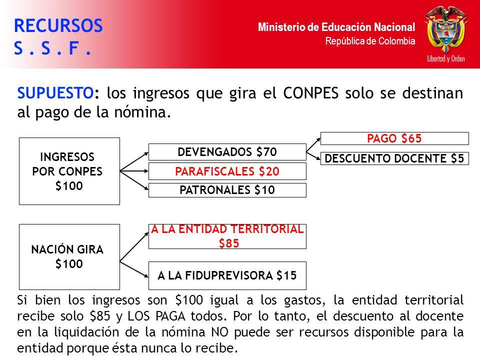 Ministerio de Educación Nacional República de Colombia SUPUESTO: los ingresos que gira el CONPES solo se destinan al pago de la nómina. Si bien los in