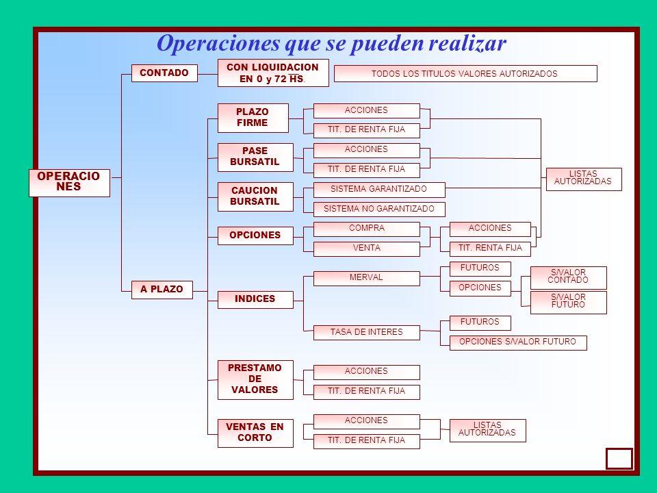 SISTEMAS DE NEGOCIACIÓN OPERACIONES DE BOLSA MERCADO DE CONTADO CONCURRENCIA DE OFERTAS RECINTO (PISO) ELECTRONICO (SINAC) NEGOCIACION CONTINUA INTERF
