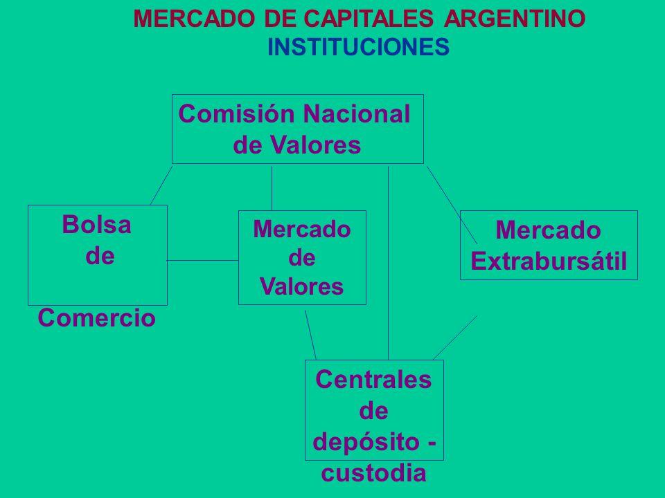 FINANCIAMIENTO EMPRESARIO II Mercado de Capitales Apertura de capital (acciones) Obligaciones negociables Titulización de activos Títulos de deuda fid