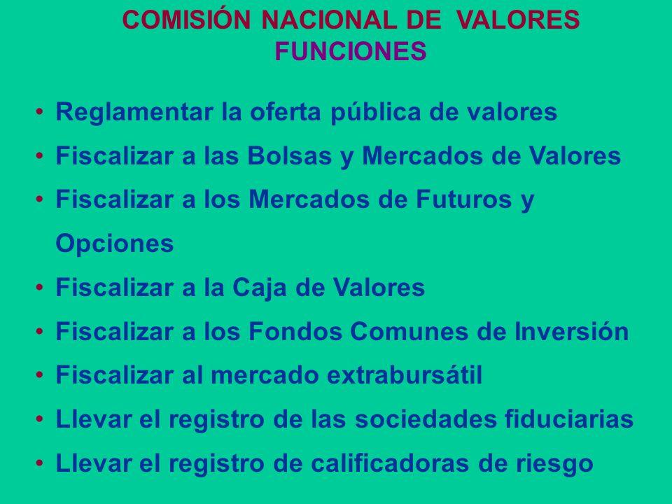 MERCADO DE CAPITALES ARGENTINO INSTITUCIONES Comisión Nacional de Valores Mercado Extrabursátil Bolsa de Comercio Centrales de depósito - custodia Mer