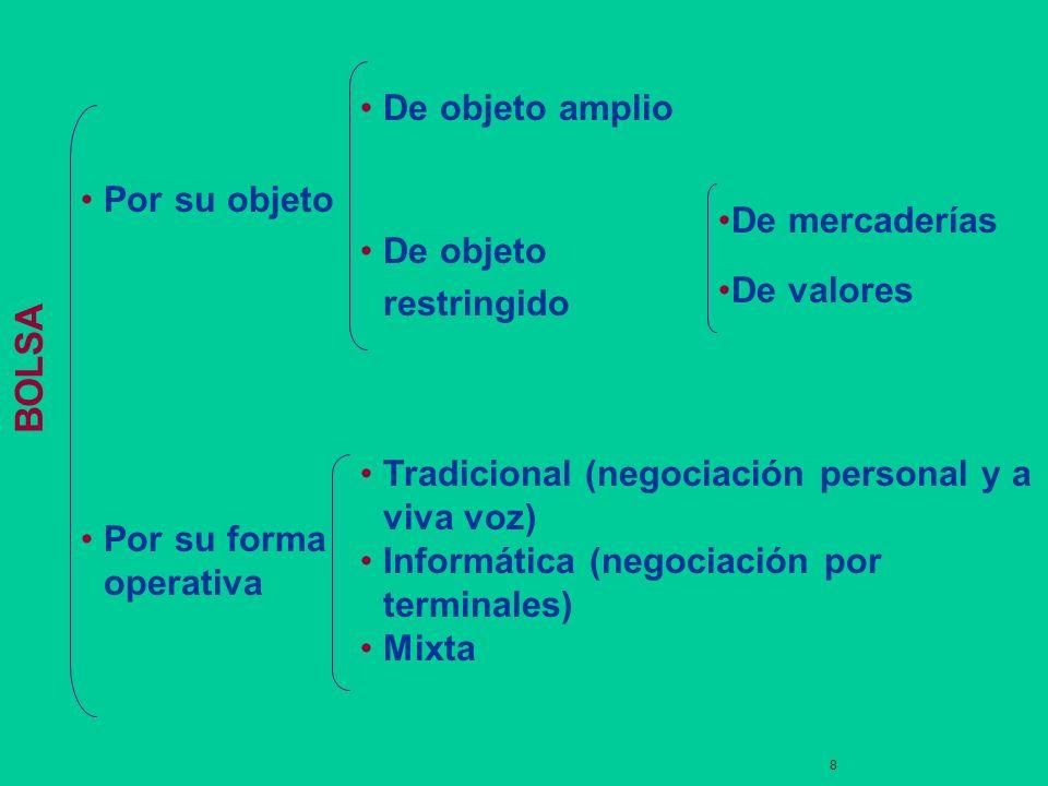 7 BOLSA Institución Centro único de contratación Bienes fungibles Negociación estandarizada Operadores especializados Garantía de las operaciones Liqu