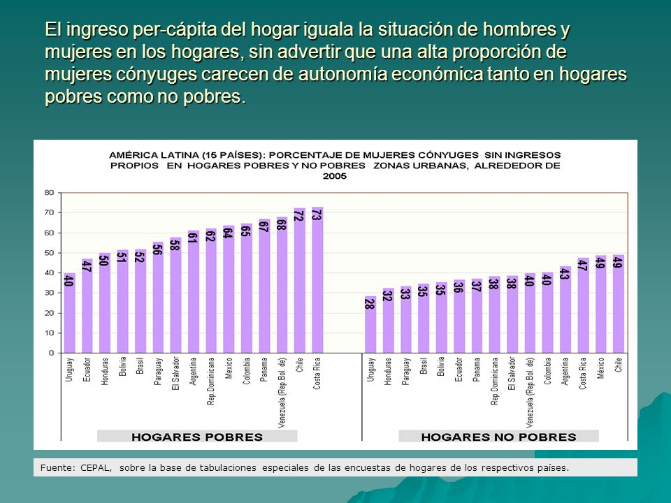 El ingreso per-cápita del hogar iguala la situación de hombres y mujeres en los hogares, sin advertir que una alta proporción de mujeres cónyuges care