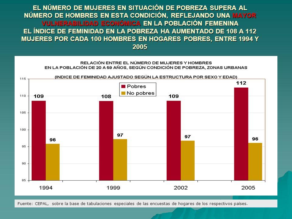 EL NÚMERO DE MUJERES EN SITUACIÓN DE POBREZA SUPERA AL NÚMERO DE HOMBRES EN ESTA CONDICIÓN, REFLEJANDO UNA MAYOR VULNERABILIDAD ECONÓMICA EN LA POBLAC